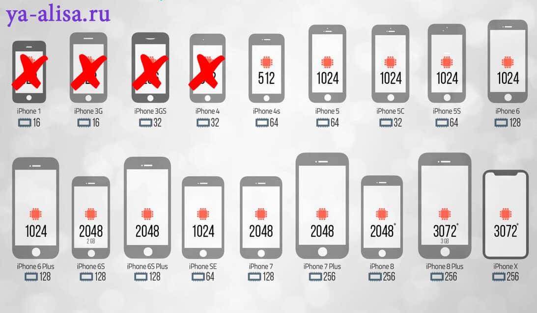 Какие айфоны поддерживают Алису Яндекс